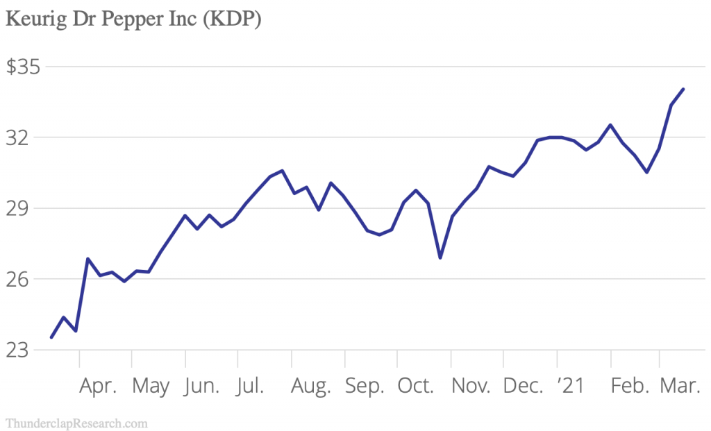 Keureg Dr Pepper stock 52 week high
