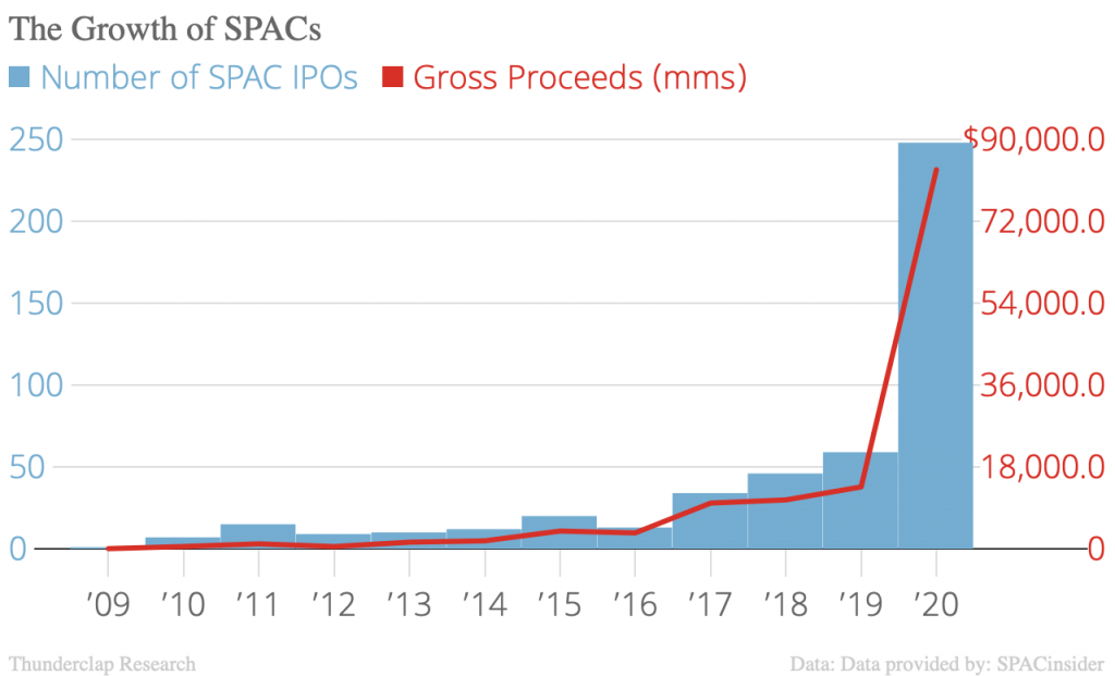 The growth of SPACs in 2020